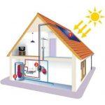Impiento solare temico acqua calda sanitaria