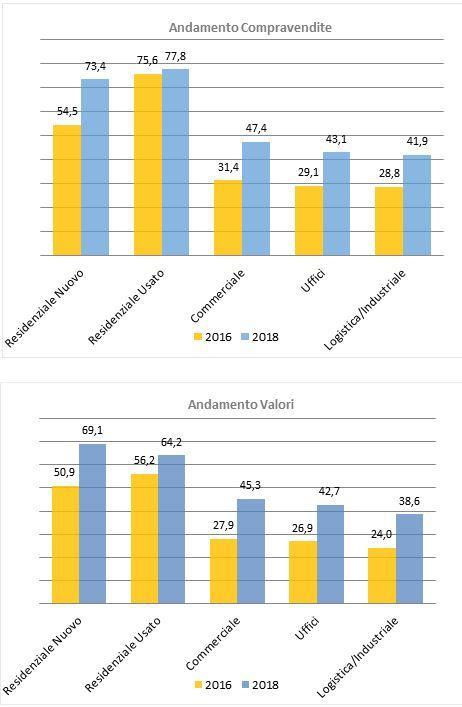 Mercato Immobiliare 2018