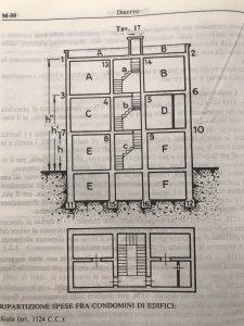 ripartizione spese scale condominio tabelle millesimali ascensore