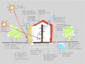 Casa Passiva Sistemi Riscaldamento Naturale senza caldaia e termosifoni