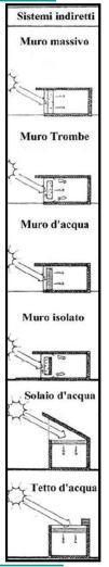 Sistemi solari a guadagno indiretto muro di trombe tetto d'acqua muro d'acqua muro massivo