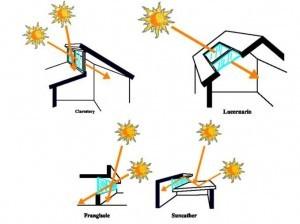 Tipologie di vetrate effetto serra sistema solare passivo a guadagno diretto