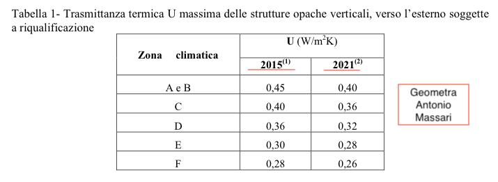 Tabella con i valori minimi di trasmittanza dei laterizi per gli incentivi statali fino al 2021