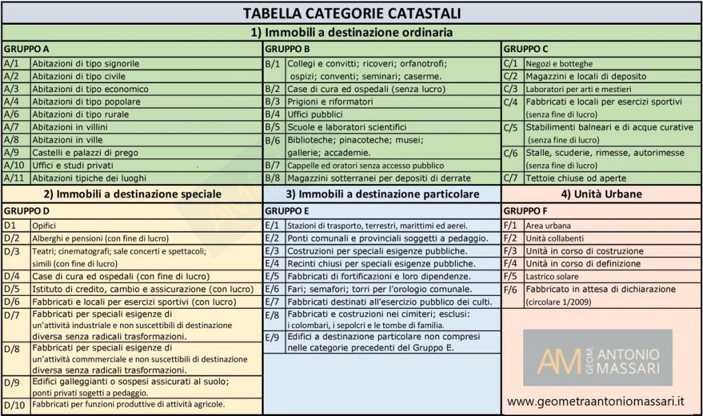 Tabella categorie catastali